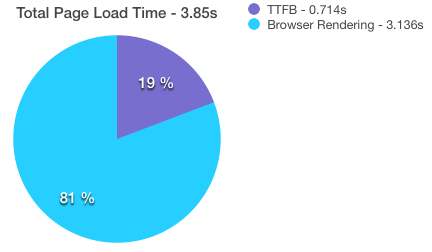 TTFB vs Browser Rendering | Goivvy.com