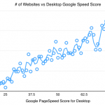Google Page Speed Score Distribution of top 2k Magento websites and 3 fastest online shops