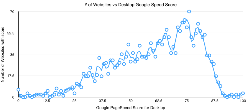 Google Page Speed Score | Desktop | Top 2k Magento websites | Goivvy.com