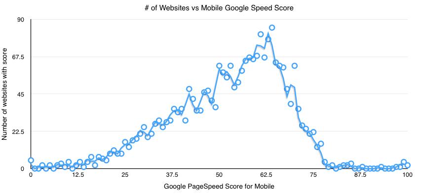 Google Page Speed Score | Mobile | Top 2k Magento websites | Goivvy.com