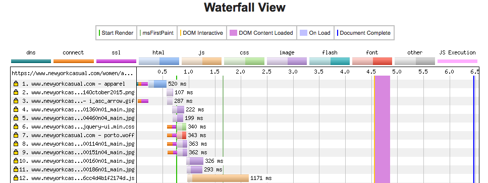 The waterfall chart