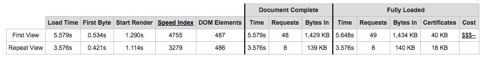 Webpagetest.org speed metrics