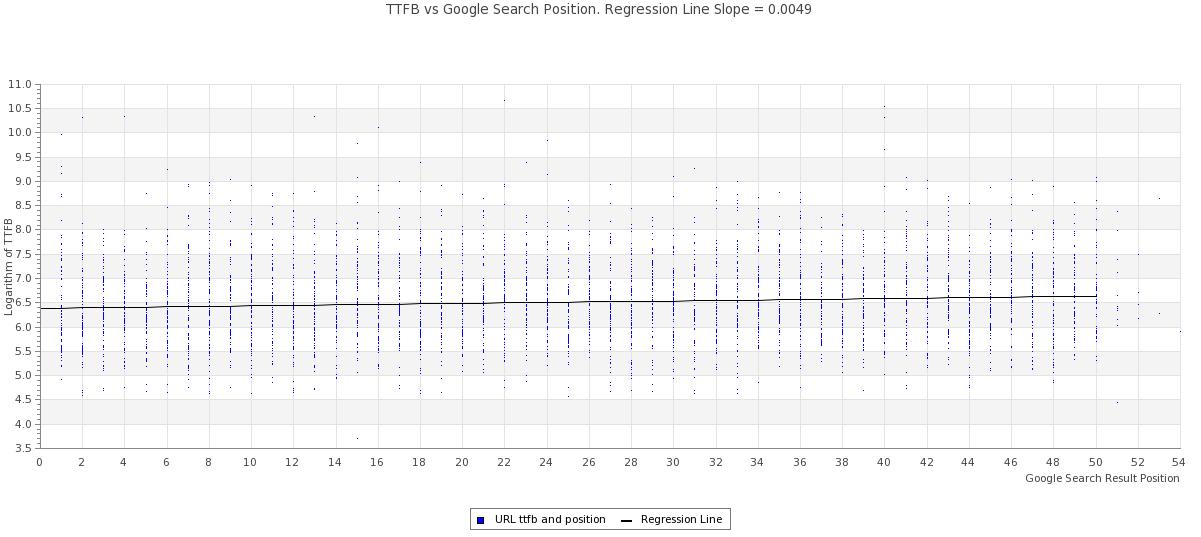 TTFB vs Google Search Result Position