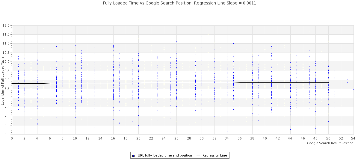 Fully Loaded Time vs Google Search Result Position