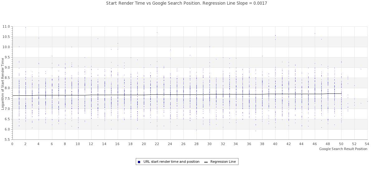 Start Render Time vs Google Search Result Position