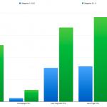 Magento 1.9.3.2 vs 2.1.4 Performance Benchmark