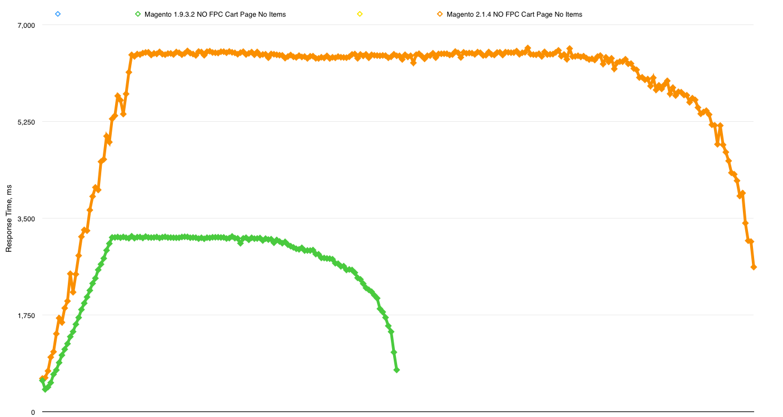 Magento 1.9.3.2 vs 2.1.4 NO FPC Cart Page No Items