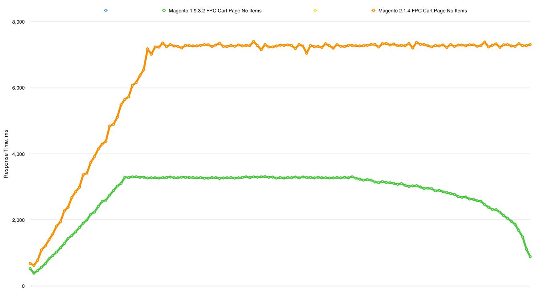 Magento 1.9.3.2 vs 2.1.4 FPC Cart Page No Items