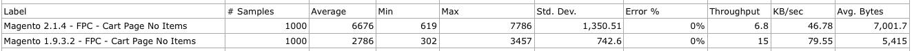Magento 1.9.3.2 vs 2.1.4 - FPC - Cart Page No Items