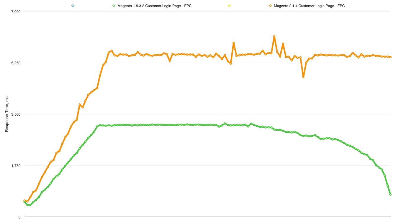 Magento 1.9.3.2 vs 2.1.4 Customer Login Page FPC