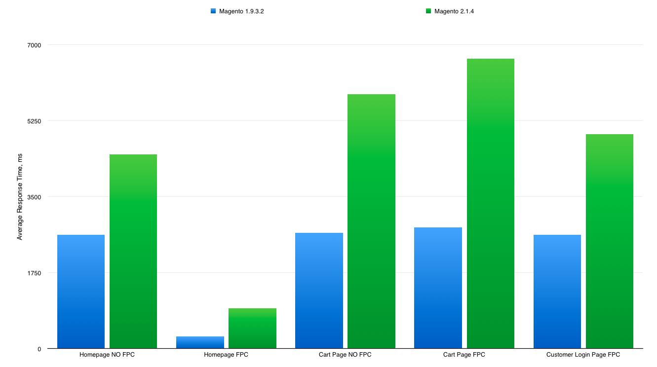 Magento 1.9.3.2 vs Magento 2.1.4 Benchmark
