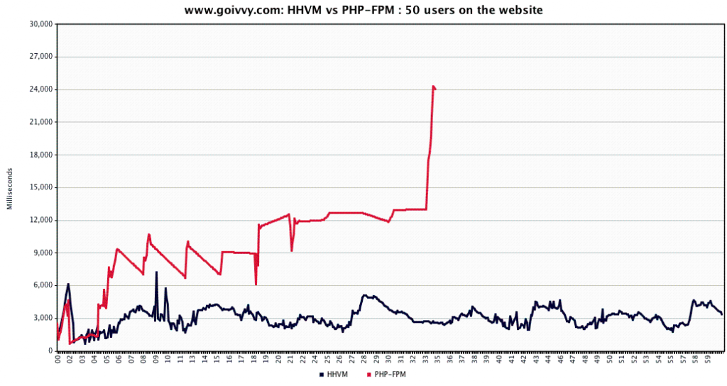 PHP-HHVM goivvy website benchmark
