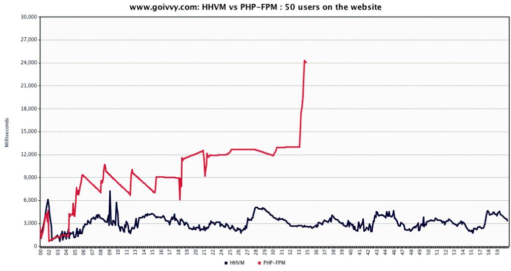 PHP-HHVM goivvy website benchmark